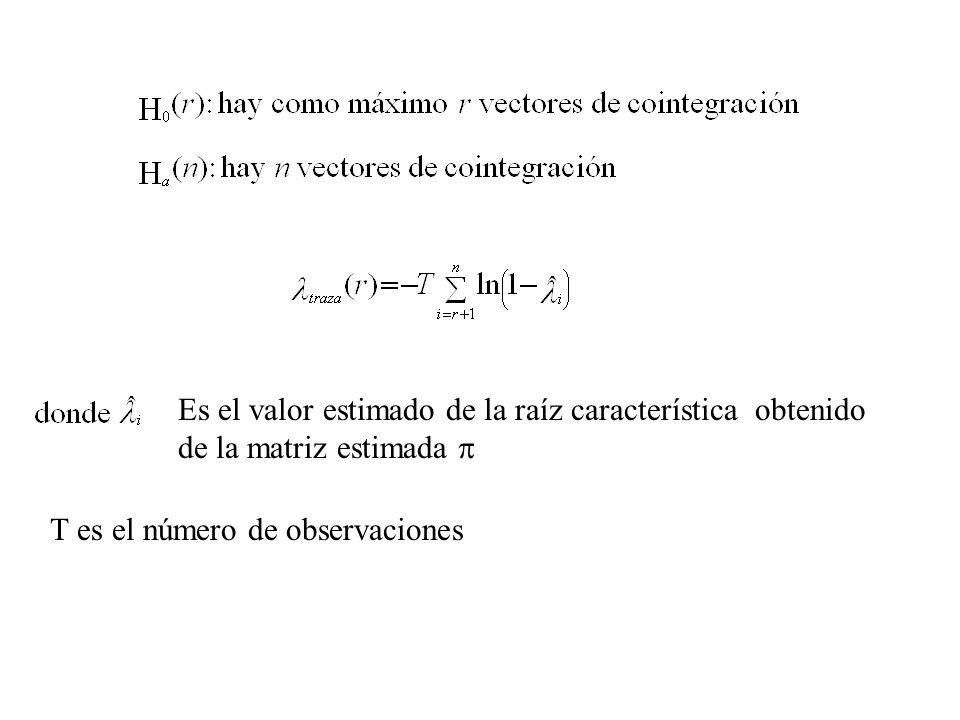 Es el valor estimado de la raíz característica obtenido de la matriz estimada 