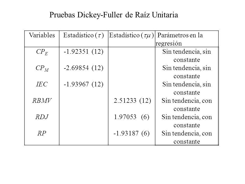 Pruebas Dickey-Fuller de Raíz Unitaria