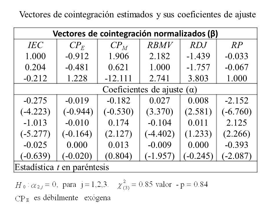 Vectores de cointegración normalizados (β)