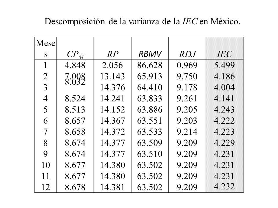 Descomposición de la varianza de la IEC en México.