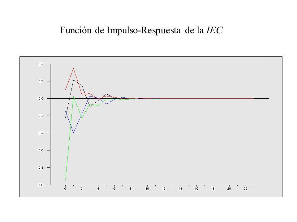 Función de Impulso-Respuesta de la IEC