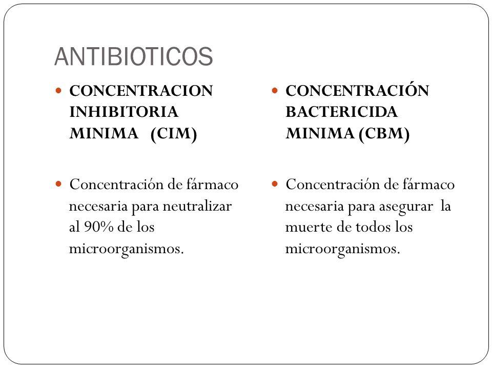 ANTIBIOTICOS CONCENTRACION INHIBITORIA MINIMA (CIM)