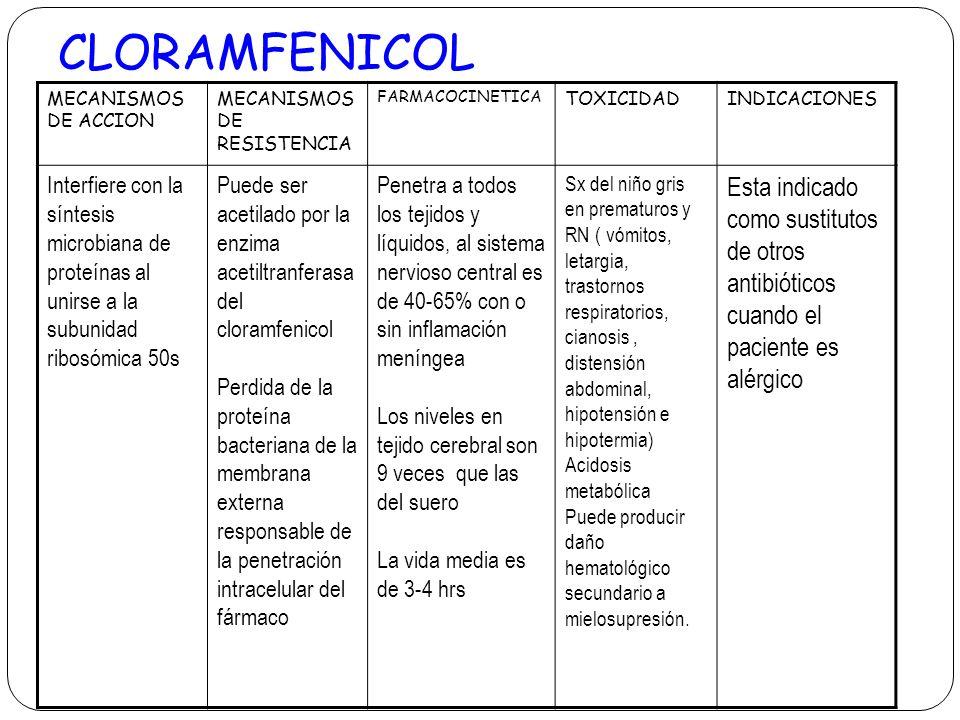CLORAMFENICOL MECANISMOS DE ACCION. MECANISMOS DE RESISTENCIA. FARMACOCINETICA. TOXICIDAD. INDICACIONES.
