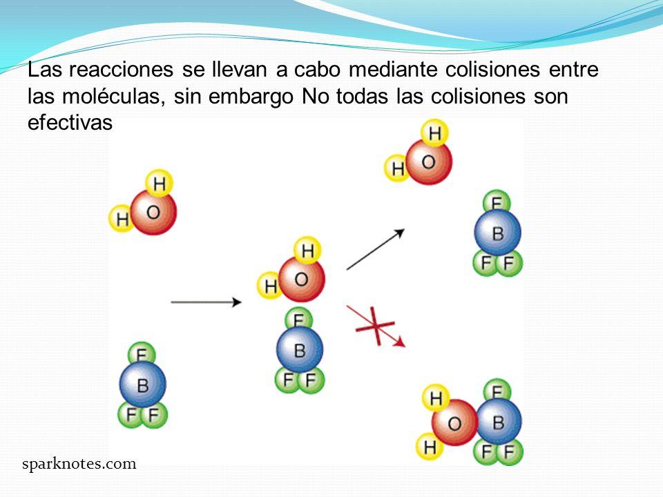 Las reacciones se llevan a cabo mediante colisiones entre las moléculas, sin embargo No todas las colisiones son efectivas