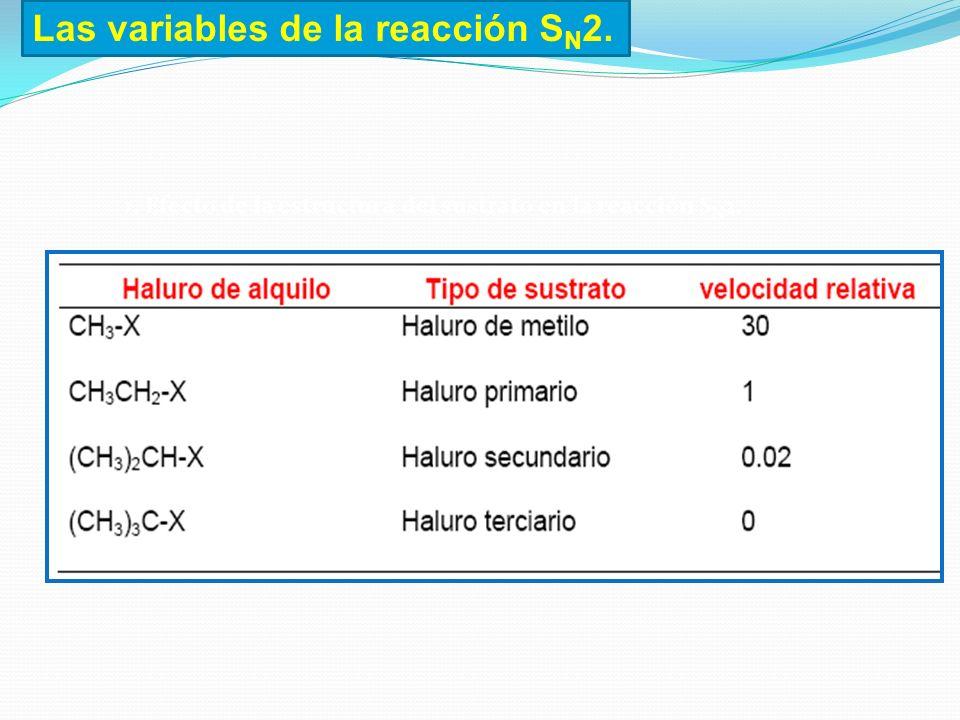 Las variables de la reacción SN2.