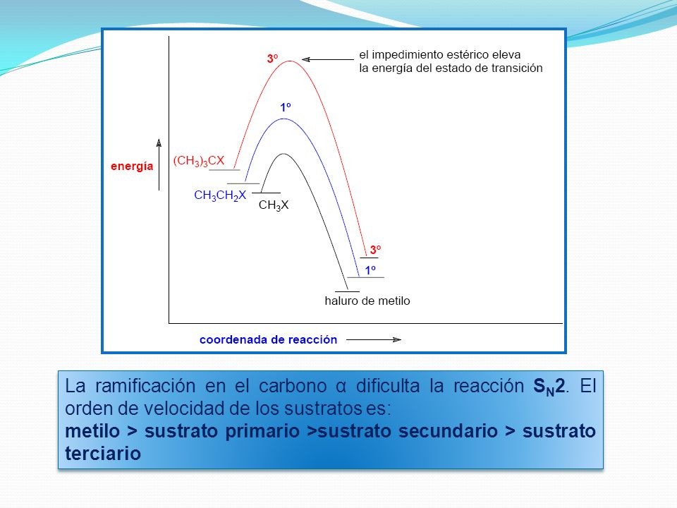 La ramificación en el carbono α dificulta la reacción SN2
