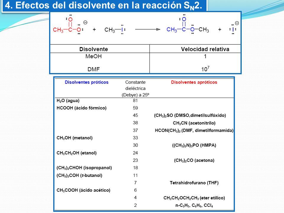 4. Efectos del disolvente en la reacción SN2.