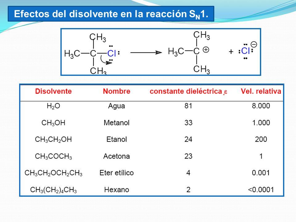 Efectos del disolvente en la reacción SN1.