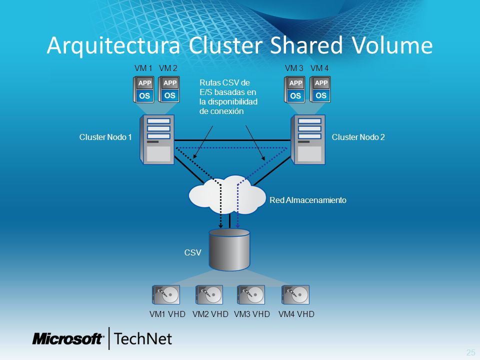 Arquitectura Cluster Shared Volume