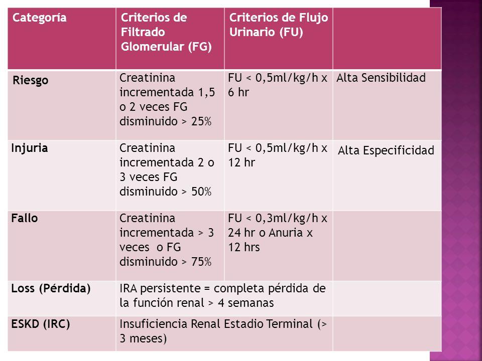 Categoría Criterios de Filtrado Glomerular (FG) Criterios de Flujo Urinario (FU) Riesgo. Creatinina incrementada 1,5 o 2 veces FG disminuido > 25%