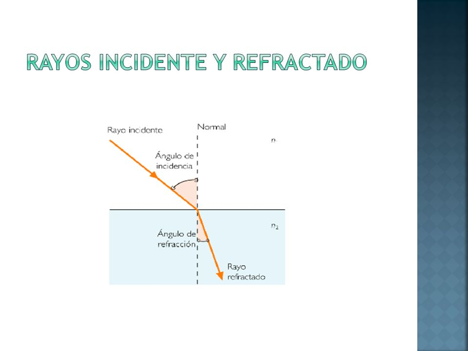 Rayos incidente y refractado