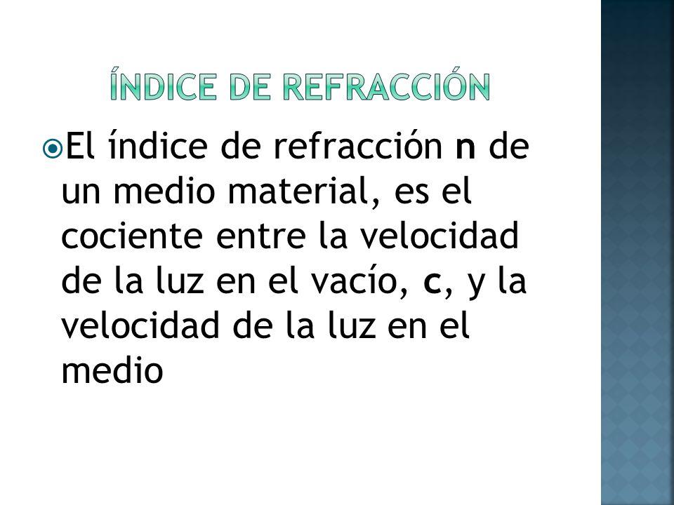 ÍNDICE DE REFRACCIÓN