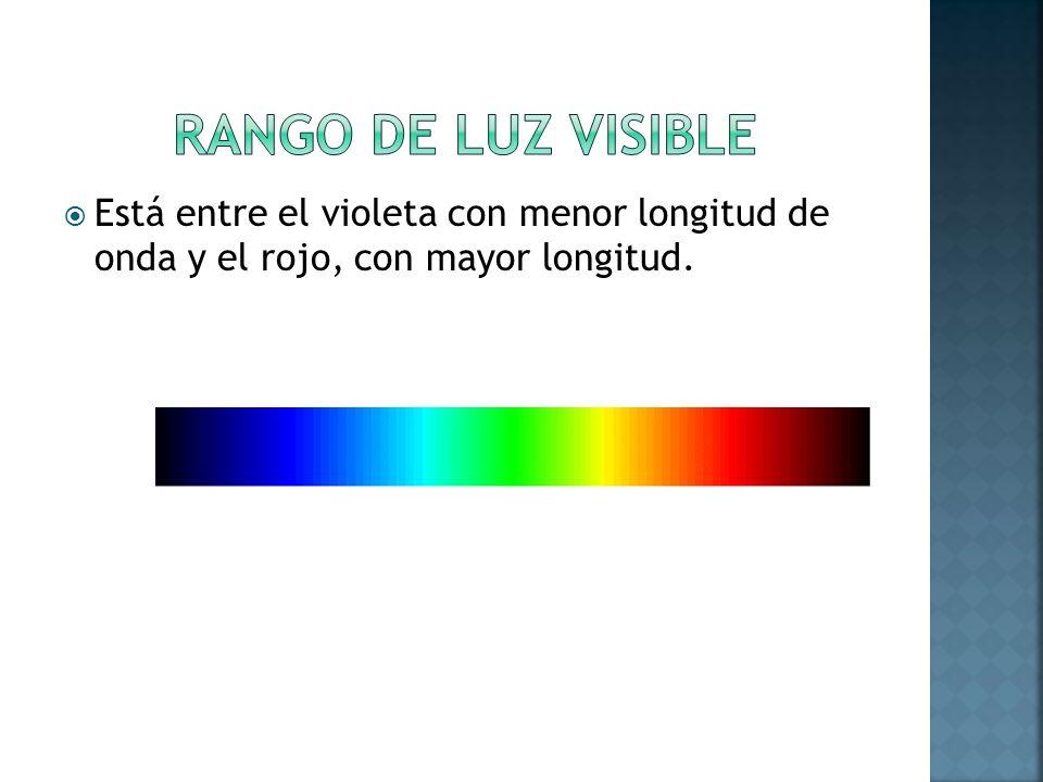 RANGO DE LUZ VISIBLE Está entre el violeta con menor longitud de onda y el rojo, con mayor longitud.