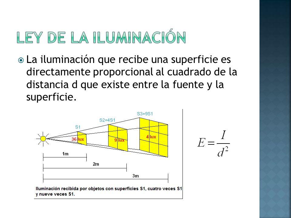 Ley de la iluminación