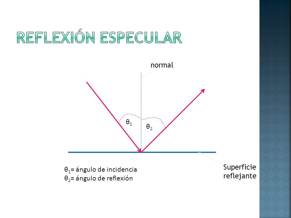 REFLEXIÓN ESPECULAR normal θ1 θ2 Superficie θ1= ángulo de incidencia