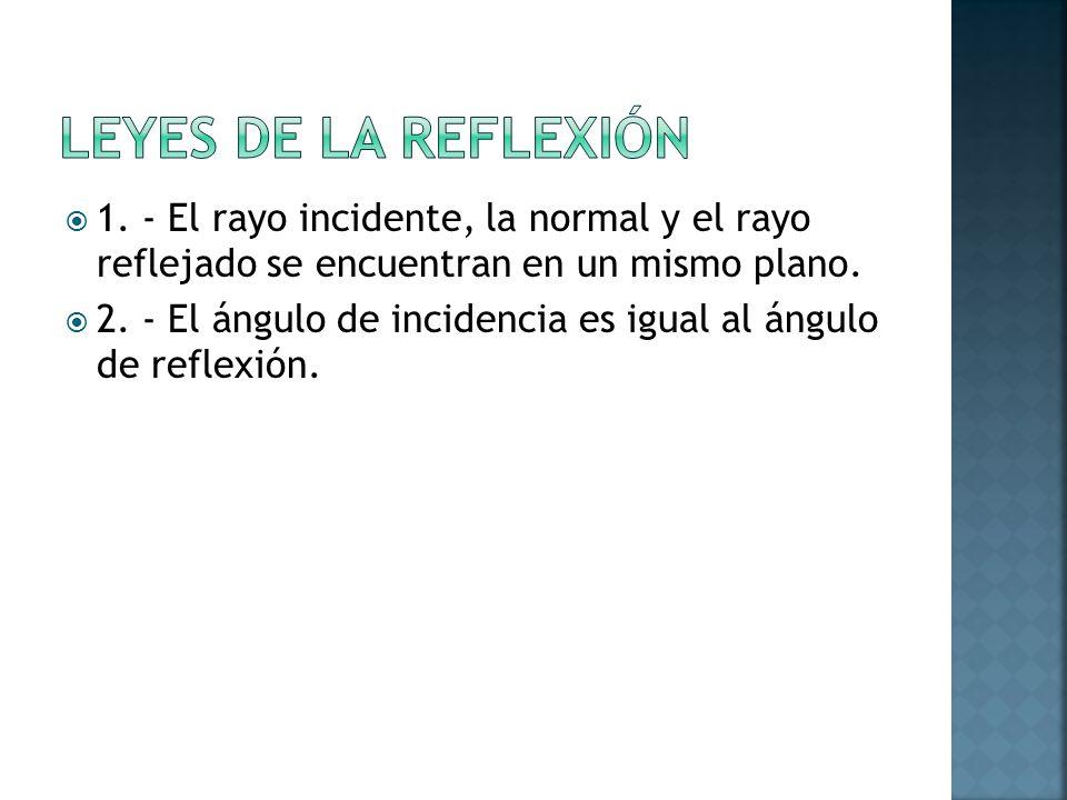 LEYES DE LA REFLEXIÓN 1. - El rayo incidente, la normal y el rayo reflejado se encuentran en un mismo plano.