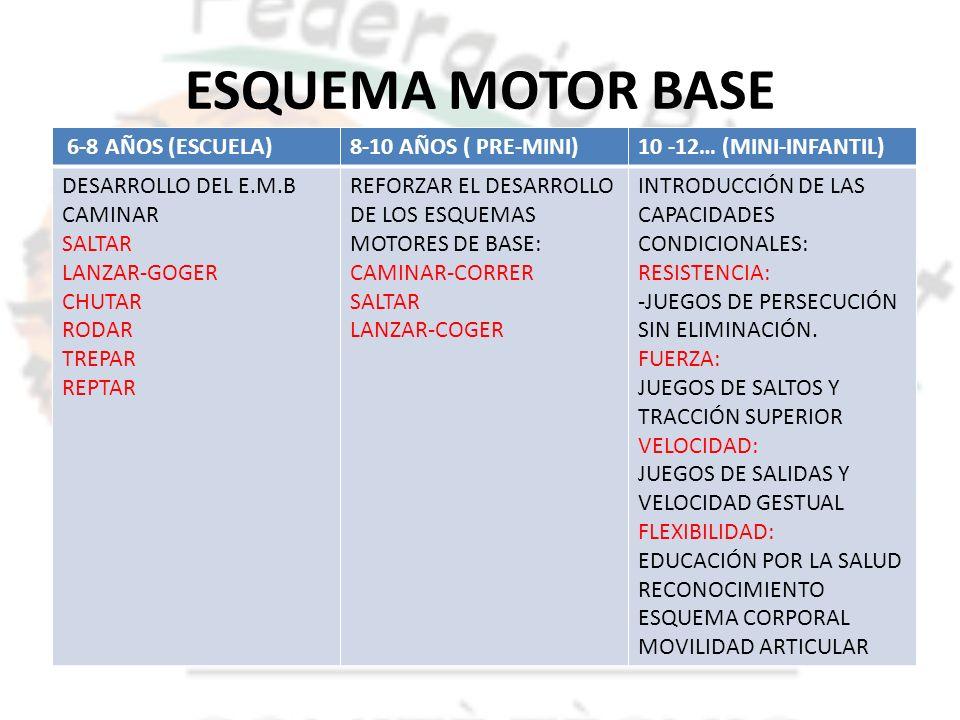 ESQUEMA MOTOR BASE 6-8 AÑOS (ESCUELA) 8-10 AÑOS ( PRE-MINI)