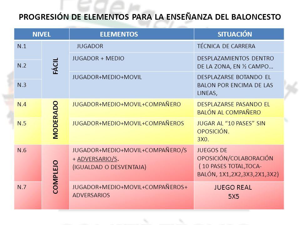 PROGRESIÓN DE ELEMENTOS PARA LA ENSEÑANZA DEL BALONCESTO