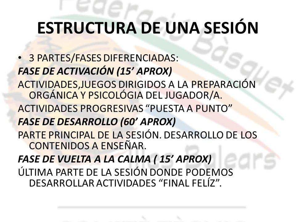 ESTRUCTURA DE UNA SESIÓN