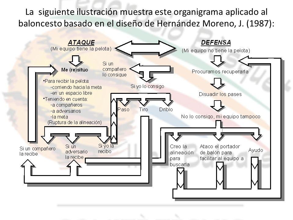 La siguiente ilustración muestra este organigrama aplicado al baloncesto basado en el diseño de Hernández Moreno, J.