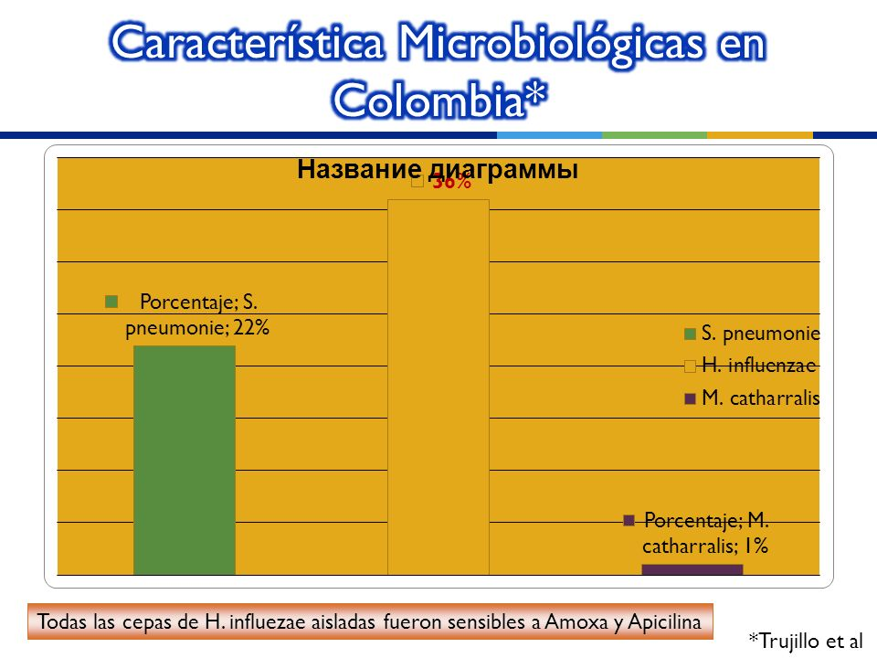 Característica Microbiológicas en Colombia*
