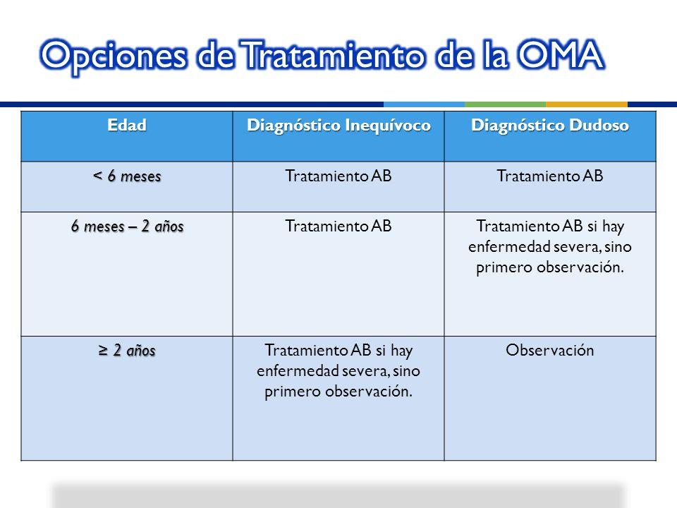 Opciones de Tratamiento de la OMA
