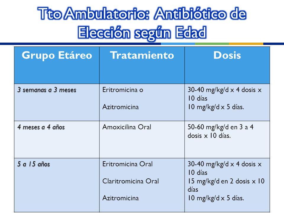 Tto Ambulatorio: Antibiótico de Elección según Edad