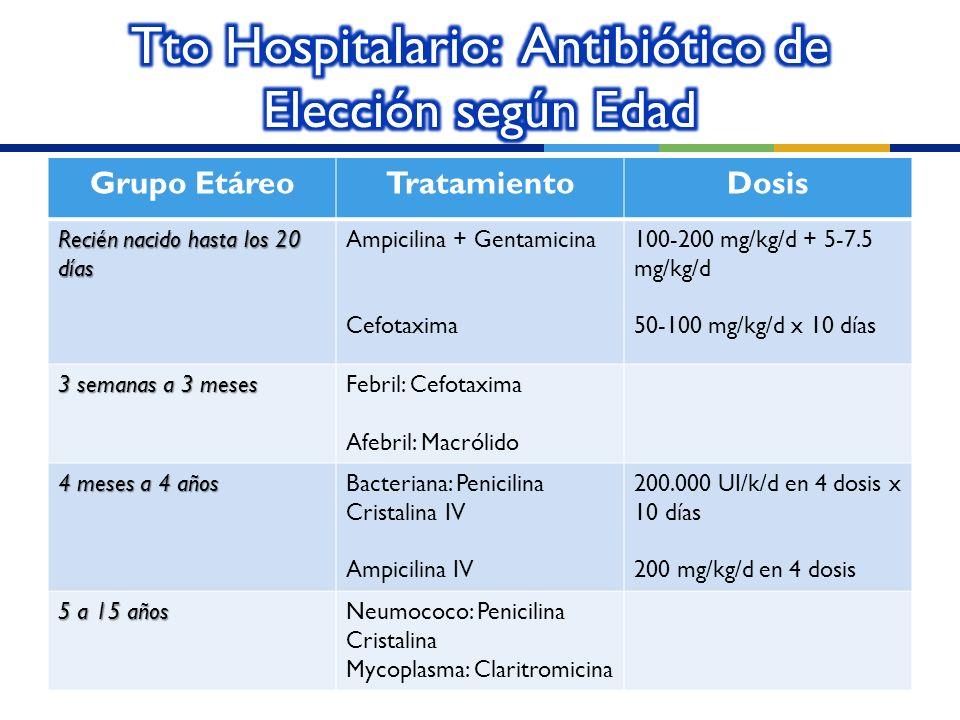 Tto Hospitalario: Antibiótico de Elección según Edad