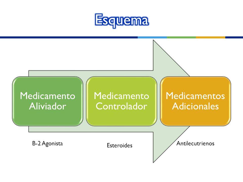 Esquema B-2 Agonista Antilecutrienos Esteroides Medicamento Aliviador
