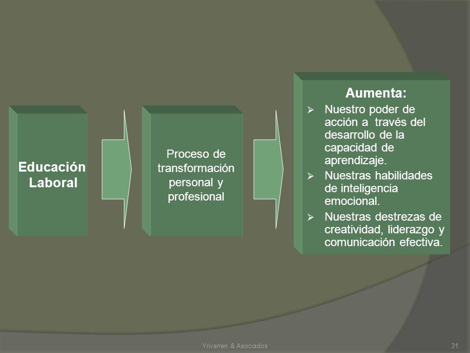 Proceso de transformación personal y profesional