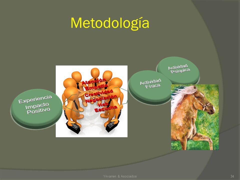 Metodología Atención Empatía Creatividad Negociación Hab. Escucha
