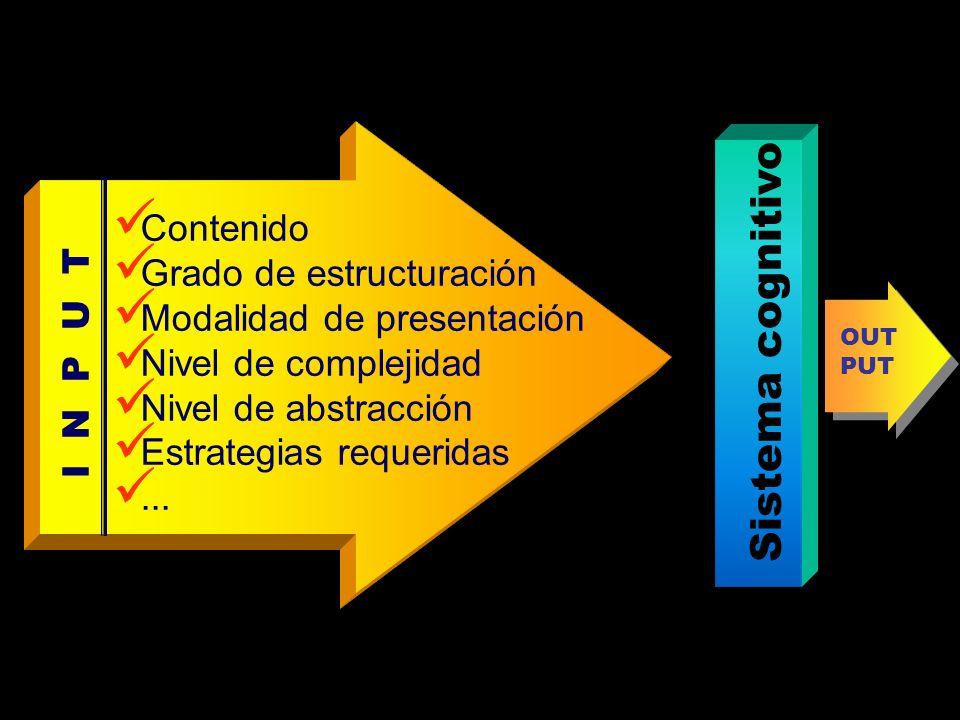 Sistema cognitivo Contenido Grado de estructuración