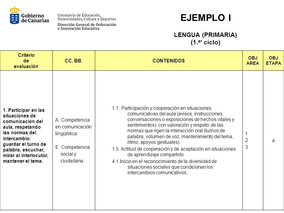 EJEMPLO I LENGUA (PRIMARIA) (1.er ciclo) Criterio de evaluación