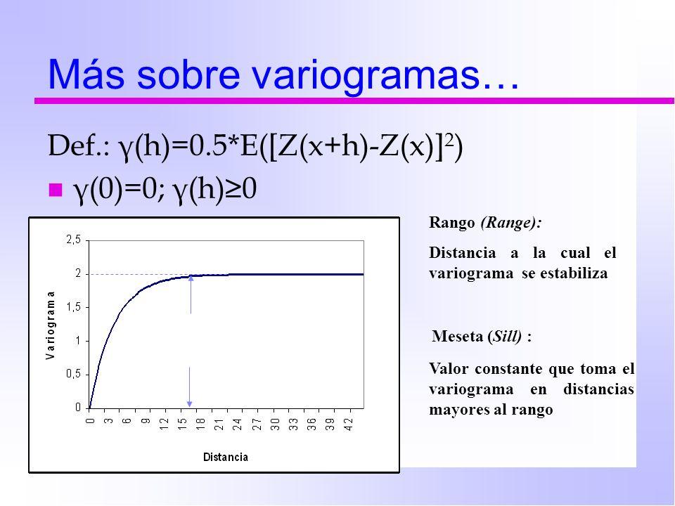 Más sobre variogramas…