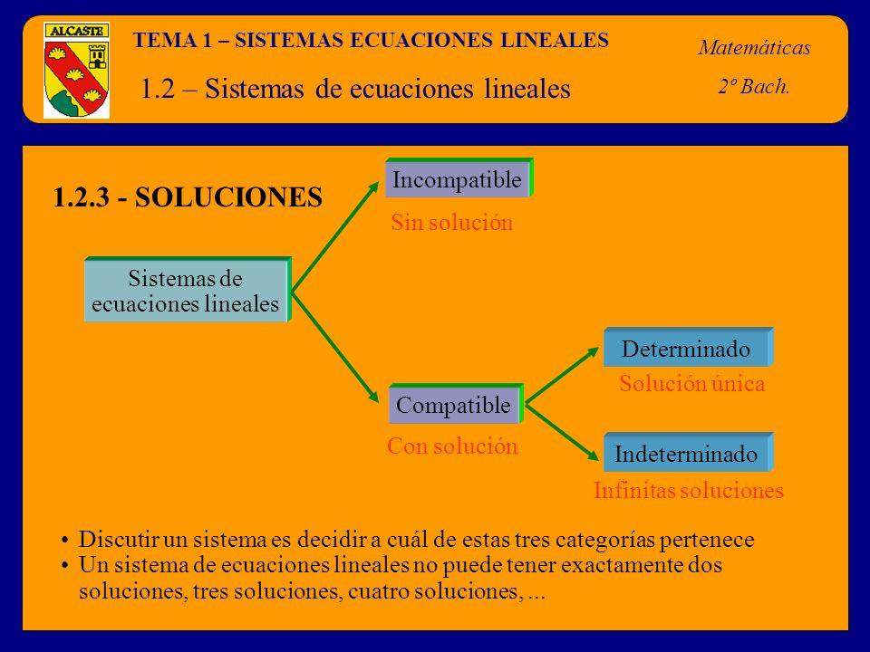 1.2 – Sistemas de ecuaciones lineales