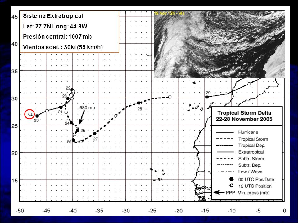 Sistema Extratropical