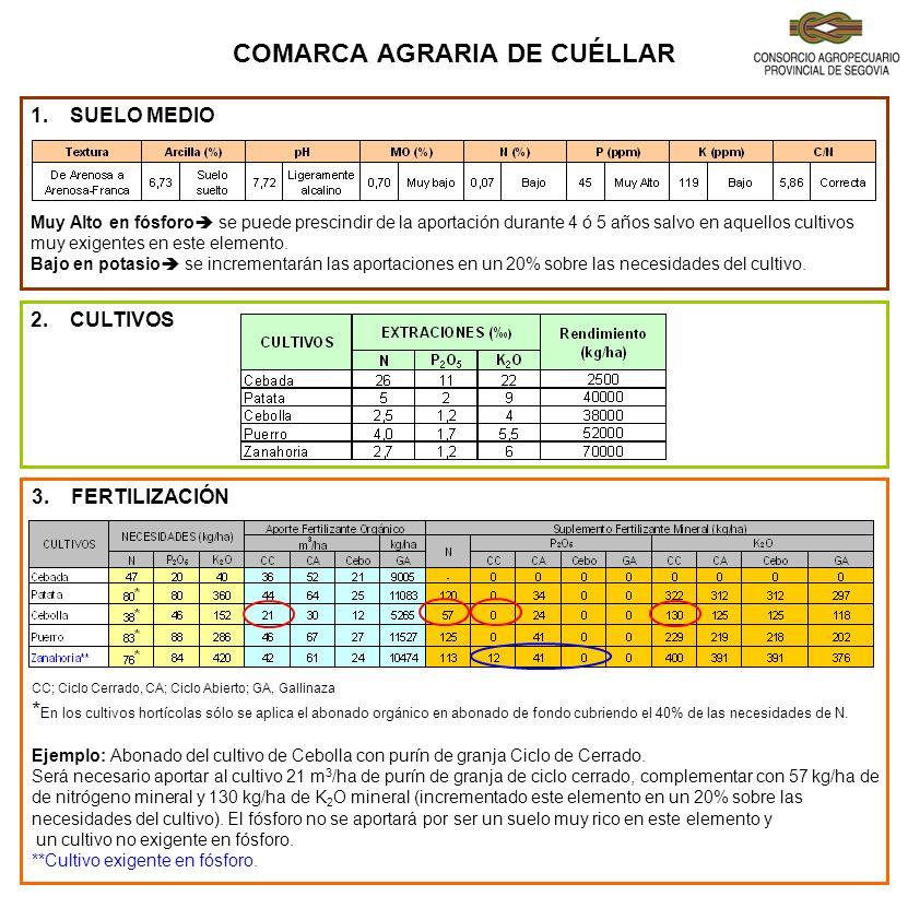 COMARCA AGRARIA DE CUÉLLAR