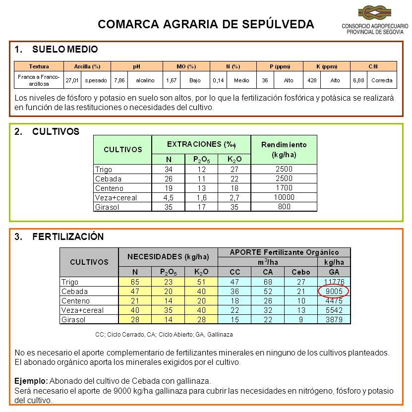 COMARCA AGRARIA DE SEPÚLVEDA