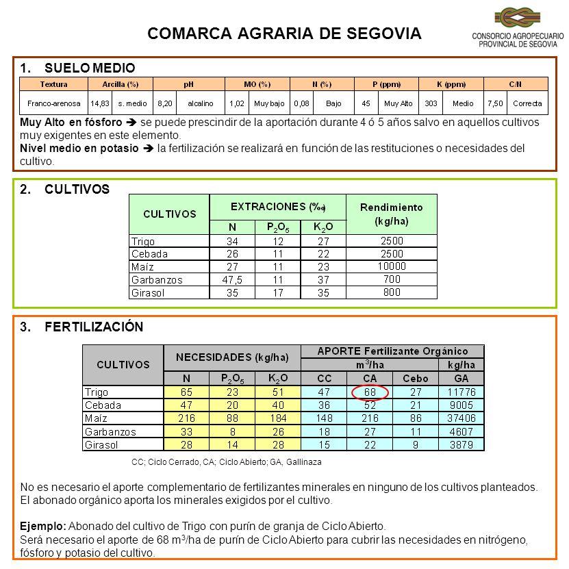 COMARCA AGRARIA DE SEGOVIA