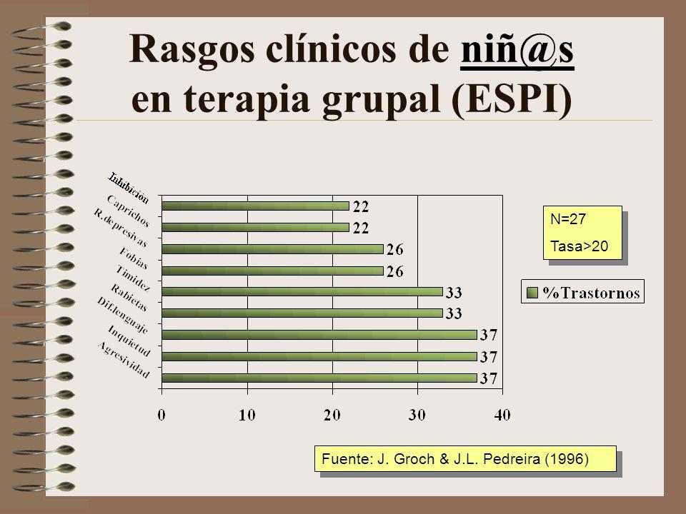 Rasgos clínicos de niñ@s en terapia grupal (ESPI)