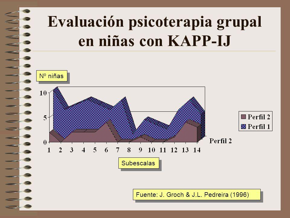 Evaluación psicoterapia grupal en niñas con KAPP-IJ