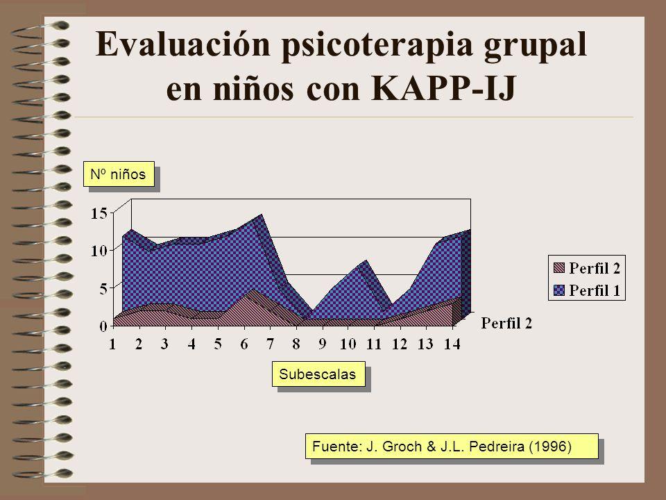 Evaluación psicoterapia grupal en niños con KAPP-IJ