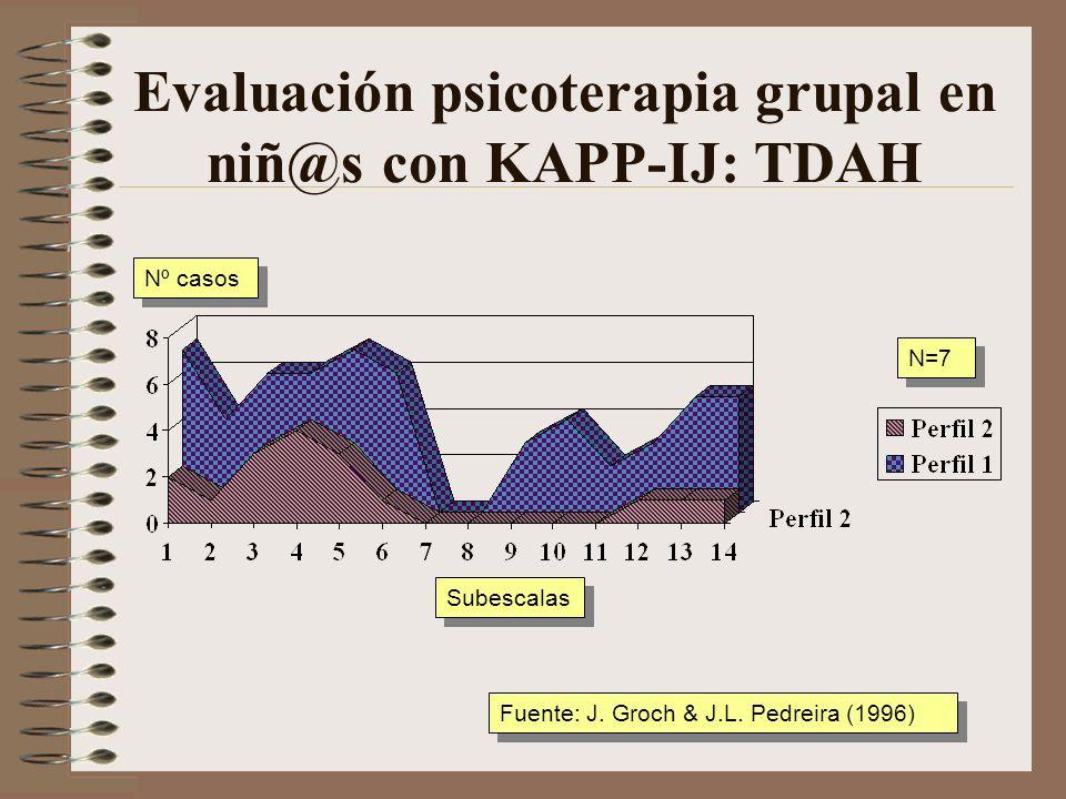 Evaluación psicoterapia grupal en niñ@s con KAPP-IJ: TDAH