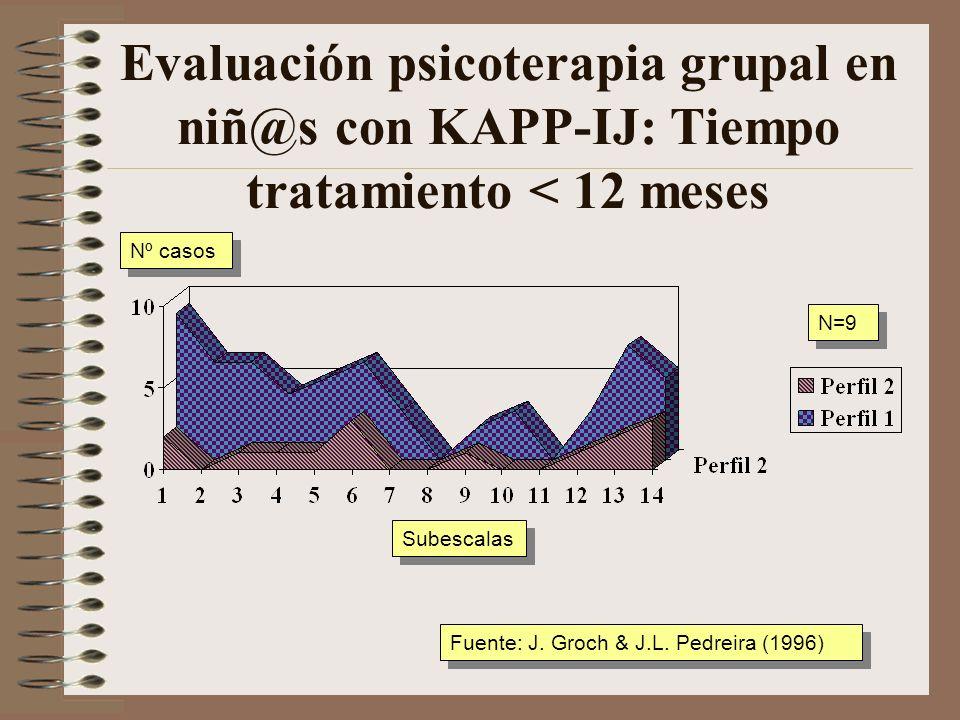 Evaluación psicoterapia grupal en niñ@s con KAPP-IJ: Tiempo tratamiento < 12 meses