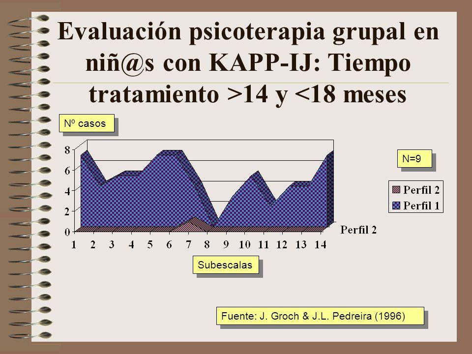 Evaluación psicoterapia grupal en niñ@s con KAPP-IJ: Tiempo tratamiento >14 y <18 meses