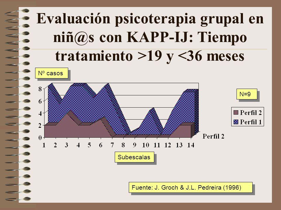 Evaluación psicoterapia grupal en niñ@s con KAPP-IJ: Tiempo tratamiento >19 y <36 meses