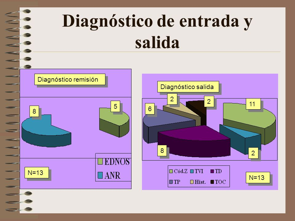 Diagnóstico de entrada y salida