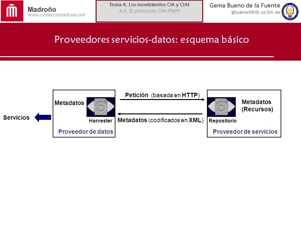 Proveedores servicios-datos: esquema básico