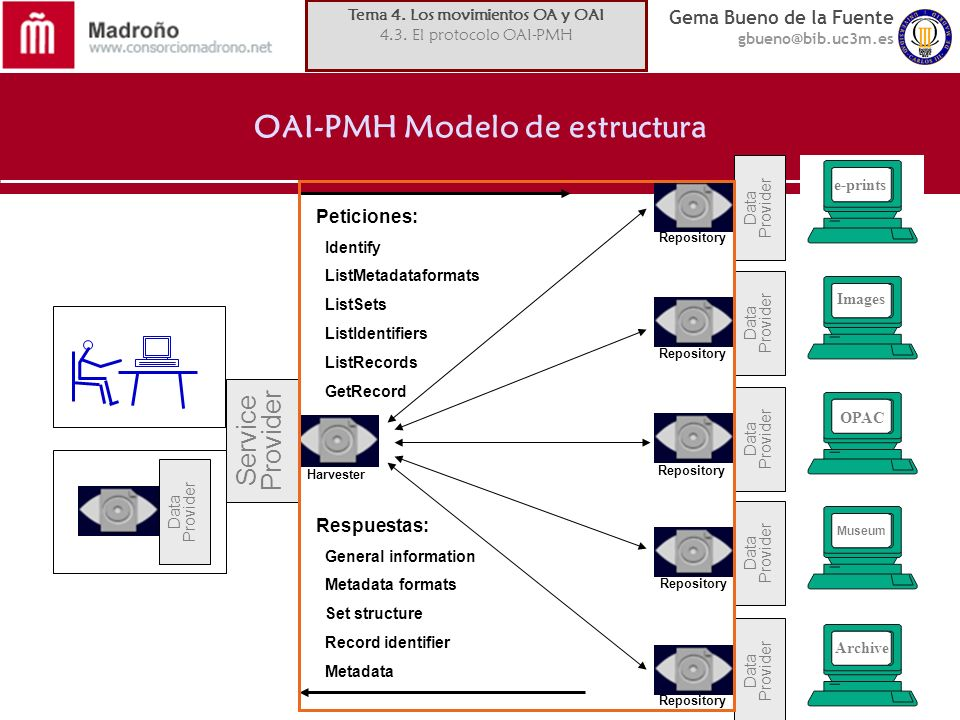 OAI-PMH Modelo de estructura