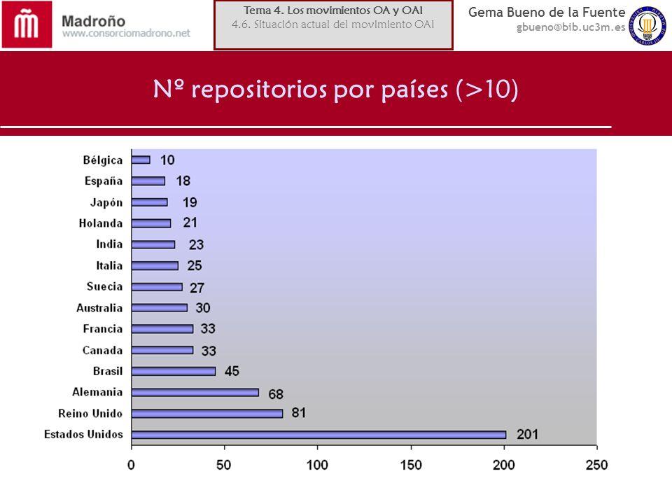 Nº repositorios por países (>10)